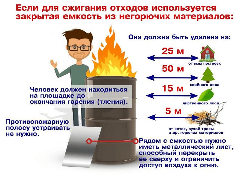 Сжигание мусора |